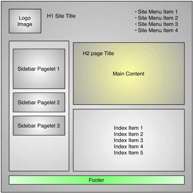 Sandvox designers guide for It web page